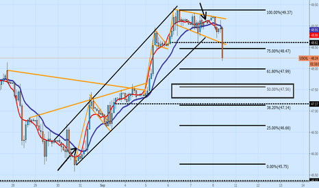 USOIL: Lost the channel on 2hr