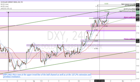 DXY: DXY (4H): Price now at channel top and 127.2% extension