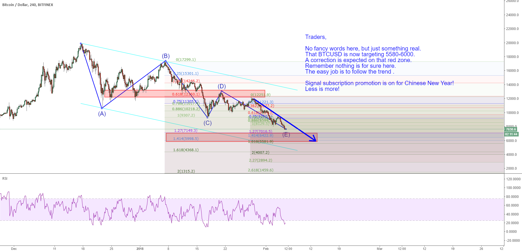 Update : BTCUSD is now targeting 5580-6000