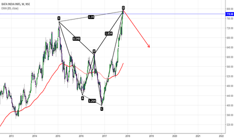 BATAINDIA: BATA IS A SELL FOR TGT OF 640
