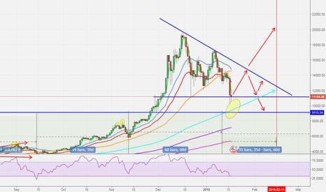 BTCUSD: Potential Bottom for bitcoin