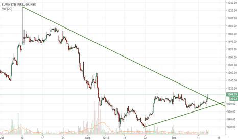 LUPIN: A big move is expected