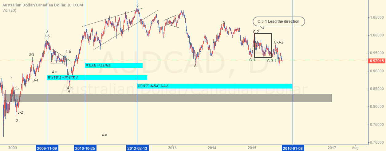 AUDCAD update wave counter