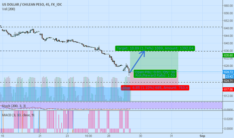 USDCLP: buying seems good