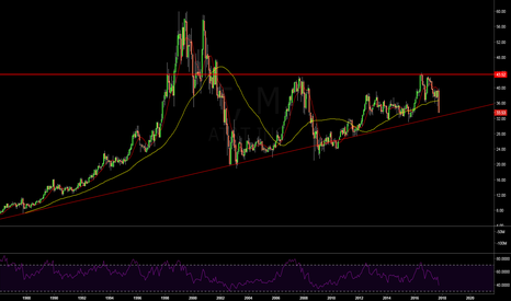 T: $T Monthly Chart