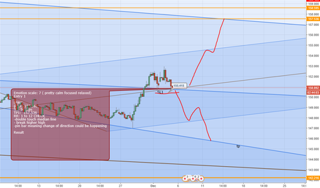GBPJPY: Pound yen long or short we will see