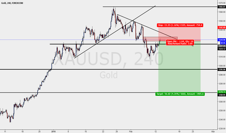 XAUUSD: GOLD H4 SELL SETUP
