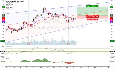 CHK: $CHK