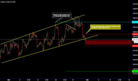 XAUUSD: GOLD / Breaking the Line