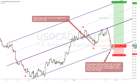 USDCAD: USDCAD WASH AND RINSE - LONG CHANCE AFTER JULY STRONG LEGUPedit