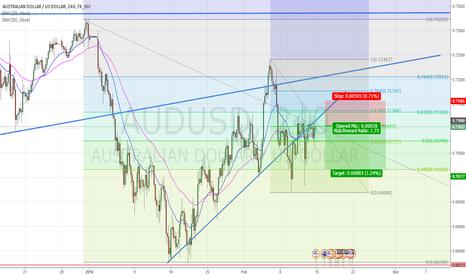 AUDUSD: Short on AudUsd