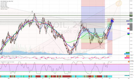 USOIL: Are we heading to $55