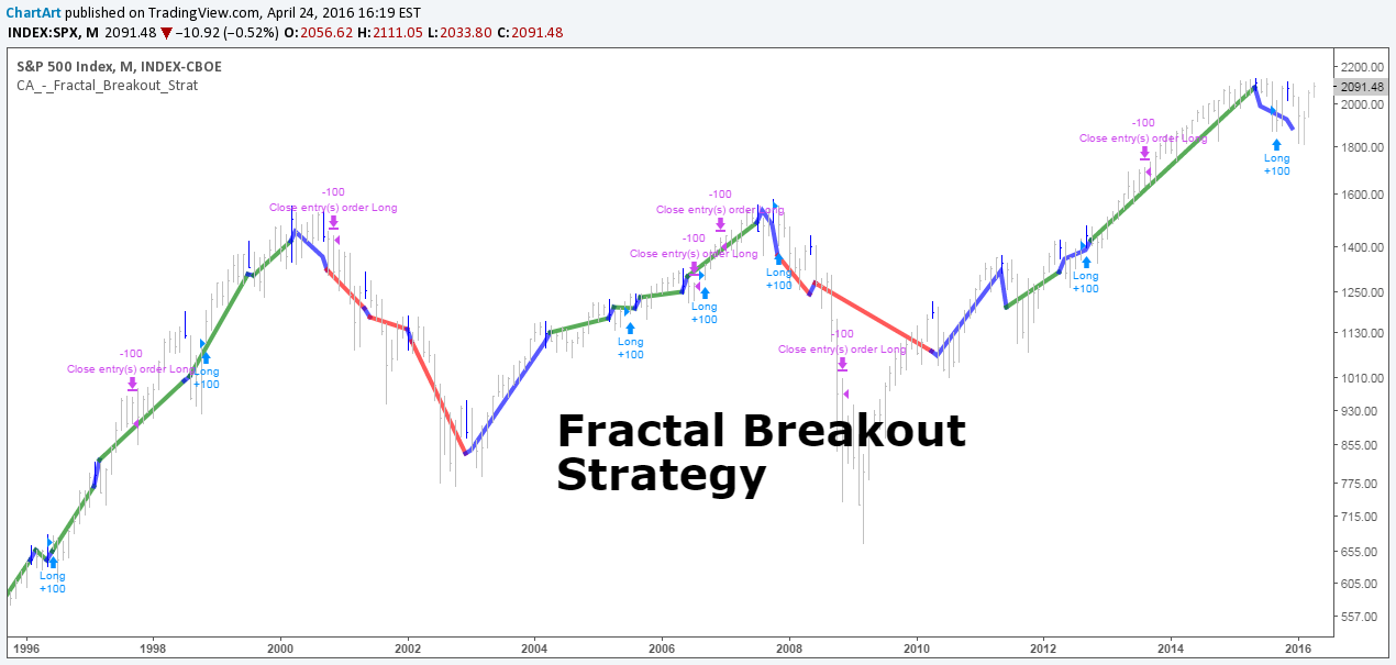 Fractal Breakout Strategy (by ChartArt) by ChartArt