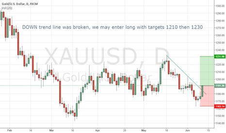 XAUUSD: GOLD Starts Long Position