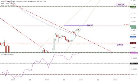US30: #US30 Bullish before FOMC [CANCELED]