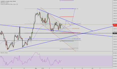 XAUUSD: GOLD UP to test 1304