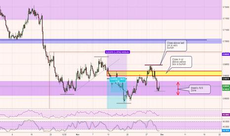NZDUSD: NZDUSD - On the watch list - Expect increasing volatility