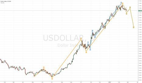 USDOLLAR: US Dollar Index Wave