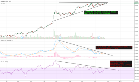 BA: BA - Bullish Ascending Triangle, Bearish Divergence