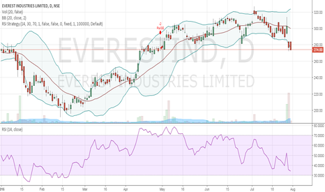EVERESTIND: Sell Everest Industries TGT 240 SL 300 #NSE