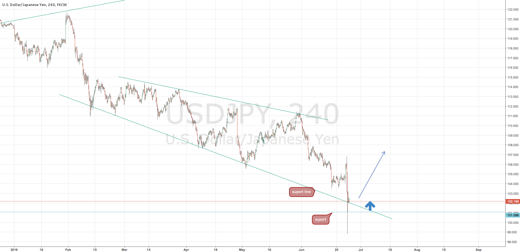 Buy USDJPY on monday? need help!...