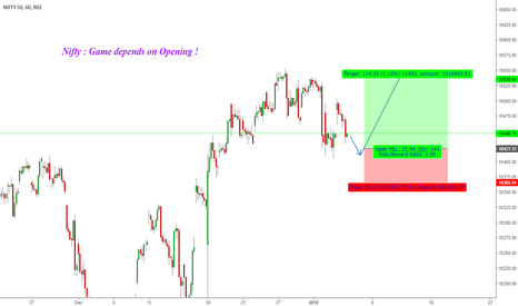 NIFTY: Nifty : Game depends on Opening !