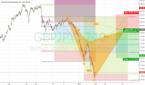 GBPJPY: GBP/JPY POTENTIAL BEARISH CYPHER