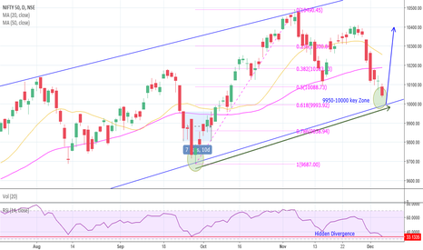 NIFTY: Nifty(10044): Price approach Support, #HiddenDivergence