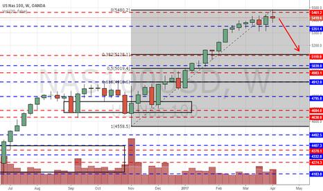 NAS100USD: NASDAQ may fall in the coming week