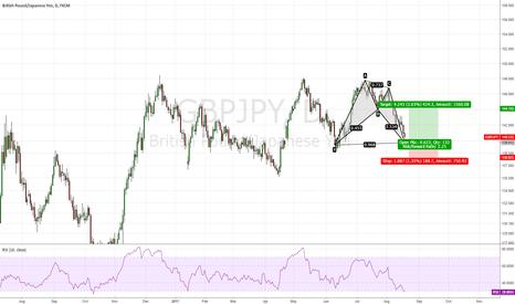GBPJPY: GBP/JPY, Bat Pattern with Doji confirmed