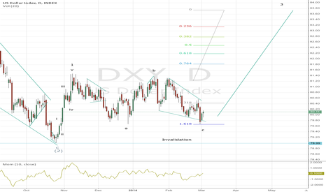 DXY: Us Dollar (update)