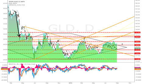 GLD: GLD- Diamond bottom? Breakout on either side before october 7th.