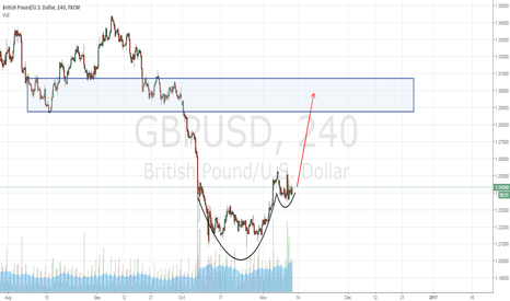 GBPUSD: gbpusd looking healthy
