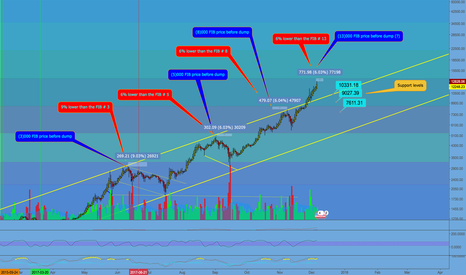 BTCUSD: Bitcoin and Fibonaccis. Time to short?