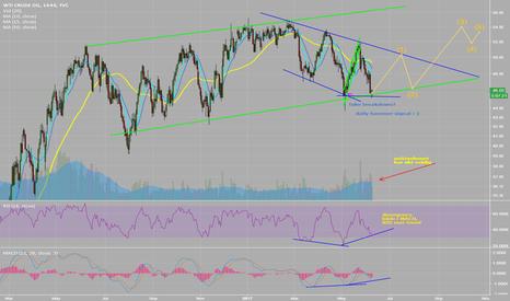 USOIL: Oil triangle