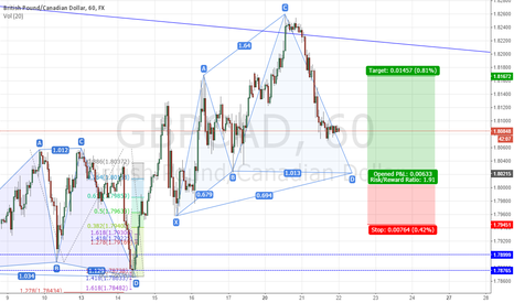 GBPCAD: GBPCAD Cypher Pattern formation
