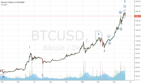BTCUSD: 3 degrees of 5 wave patterns complete