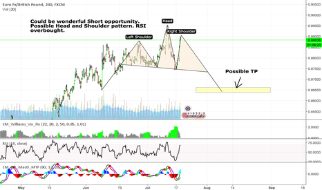 EURGBP: EURGBP Short. Possible H&S pattern and overbought RSI