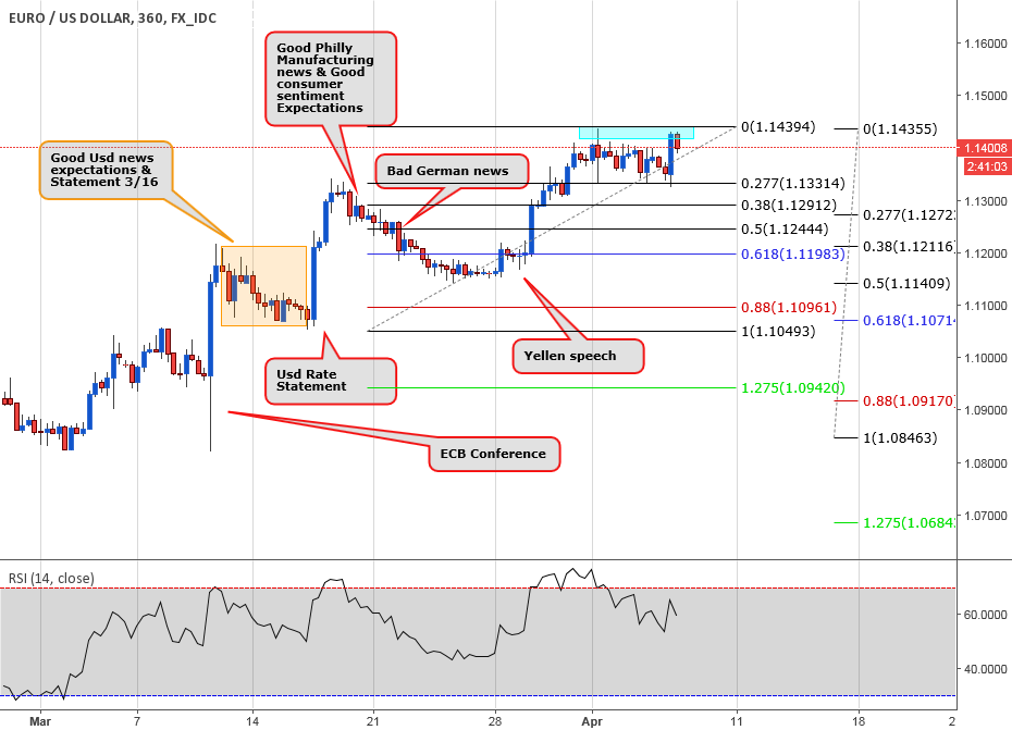 If Yellen follows up..extra chart & watch for Draghi speech