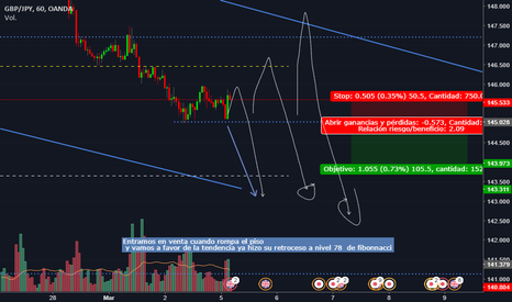 GBPJPY: GBPJPY SELL STOP