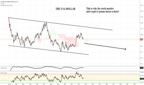 DXY: The USD crash