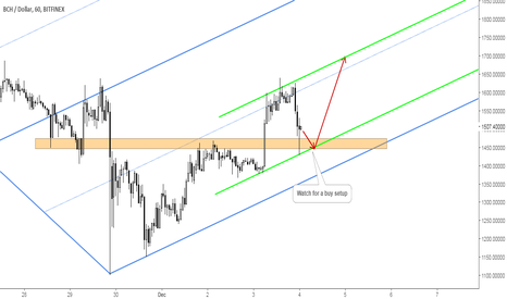 BCHUSD: BitcoinCash: Rejection at Key Support Level