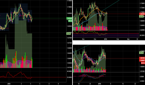 EURNZD: Nice set up to go short EURNZD at 3 time frames