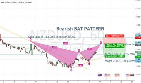 NZDUSD: BAT PATTERN