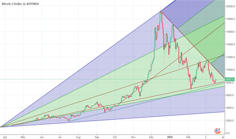 BTCUSD: BTC isnt just speculative have real costs(ask the miners)!>8k