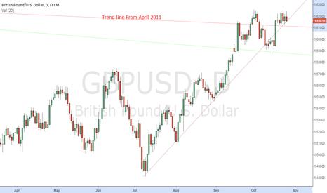 GBPUSD: GBP/USD   Pending Short Still