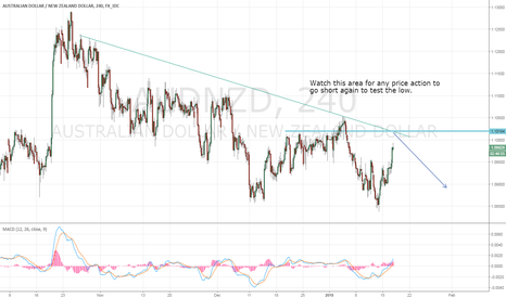 AUDNZD: AUDNZD Possible Down