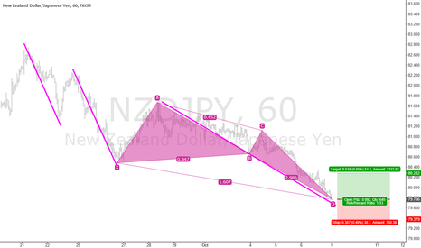 NZDJPY: Three Drive and Butterfly