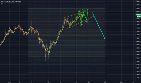 BTCUSD: we looking for ending diagonal to big crash