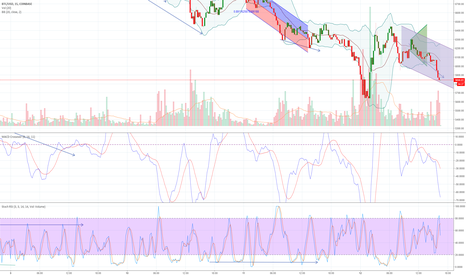 BTCUSD: Green Triangle BTC in Flames and on a Downward Tail spin